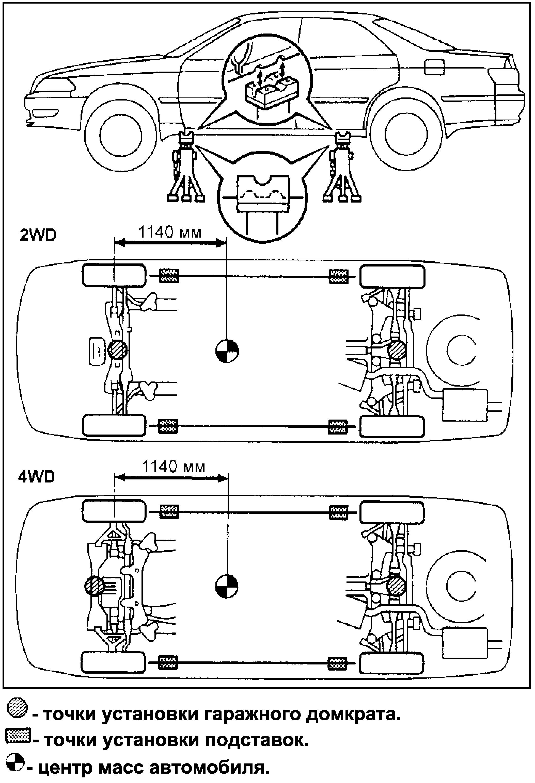 Точки установки гаражного домкрата